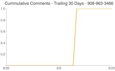 Cummulative Comments 908-963-3466