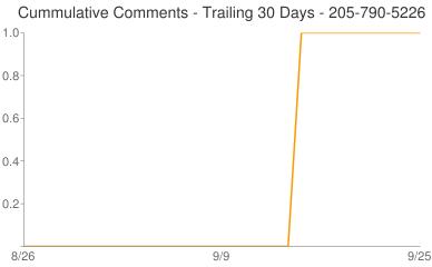 Cummulative Comments 205-790-5226