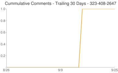 Cummulative Comments 323-408-2647