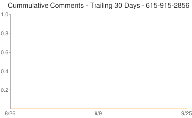 Cummulative Comments 615-915-2856