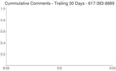 Cummulative Comments 617-383-8889