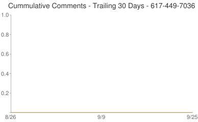 Cummulative Comments 617-449-7036