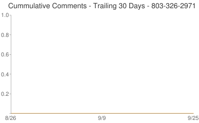 Cummulative Comments 803-326-2971