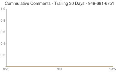 Cummulative Comments 949-681-6751