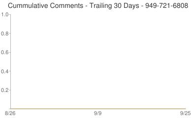 Cummulative Comments 949-721-6808