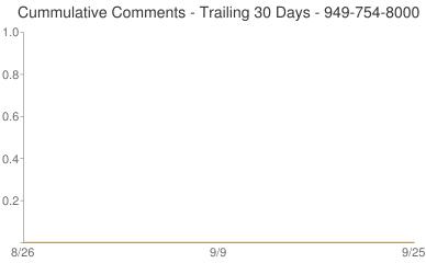 Cummulative Comments 949-754-8000