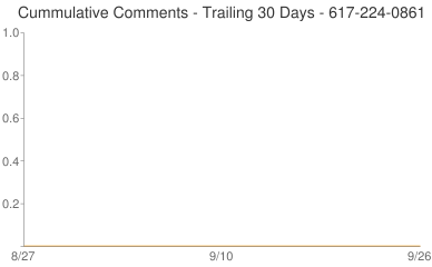 Cummulative Comments 617-224-0861