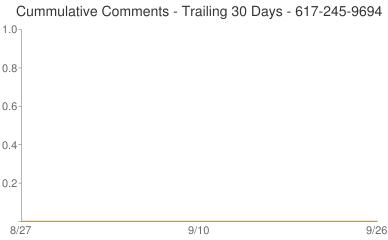 Cummulative Comments 617-245-9694