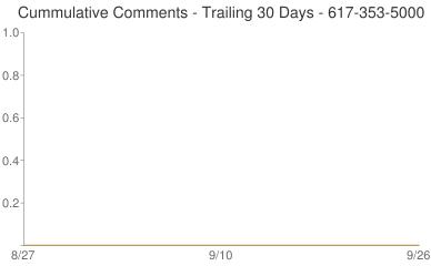 Cummulative Comments 617-353-5000