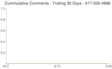 Cummulative Comments 617-500-4986