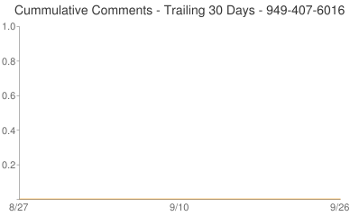Cummulative Comments 949-407-6016