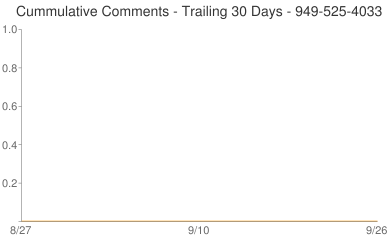 Cummulative Comments 949-525-4033