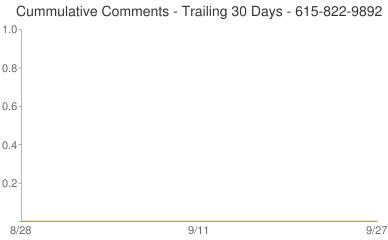 Cummulative Comments 615-822-9892
