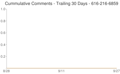 Cummulative Comments 616-216-6859