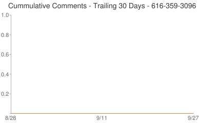 Cummulative Comments 616-359-3096