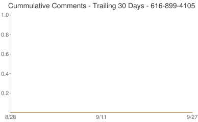 Cummulative Comments 616-899-4105