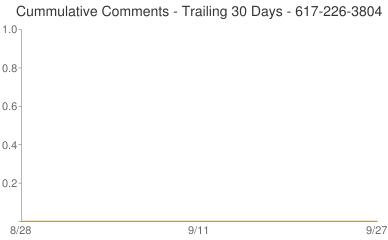 Cummulative Comments 617-226-3804
