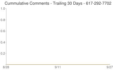 Cummulative Comments 617-292-7702