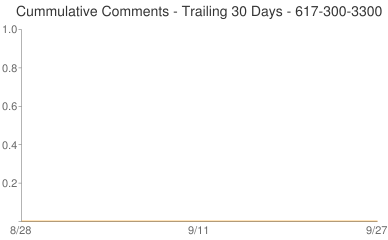 Cummulative Comments 617-300-3300