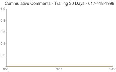 Cummulative Comments 617-418-1998