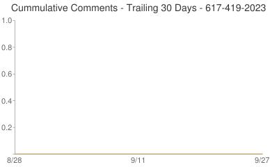 Cummulative Comments 617-419-2023