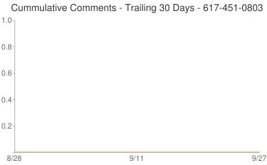 Cummulative Comments 617-451-0803