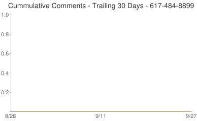Cummulative Comments 617-484-8899