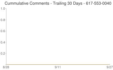 Cummulative Comments 617-553-0040