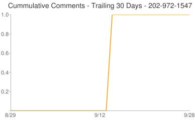 Cummulative Comments 202-972-1547
