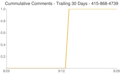 Cummulative Comments 415-868-4739