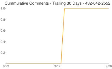 Cummulative Comments 432-642-2552