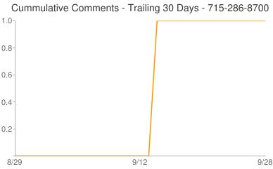 Cummulative Comments 715-286-8700