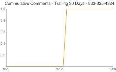 Cummulative Comments 833-325-4324