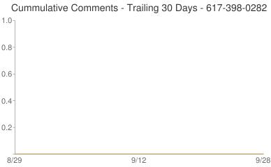Cummulative Comments 617-398-0282