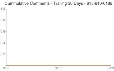 Cummulative Comments 615-810-0189