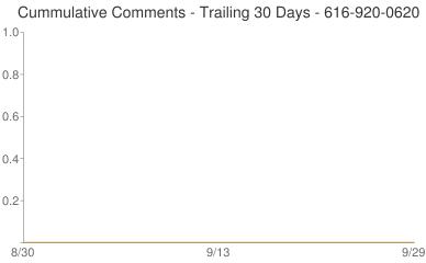 Cummulative Comments 616-920-0620