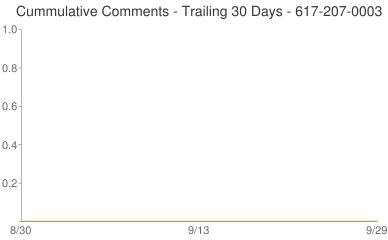 Cummulative Comments 617-207-0003