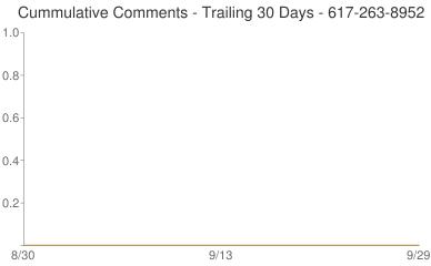 Cummulative Comments 617-263-8952