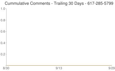 Cummulative Comments 617-285-5799
