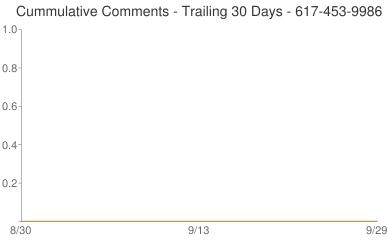 Cummulative Comments 617-453-9986