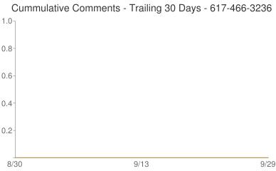 Cummulative Comments 617-466-3236