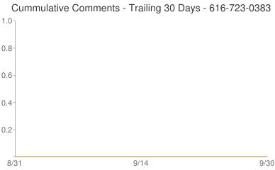 Cummulative Comments 616-723-0383