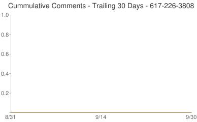 Cummulative Comments 617-226-3808