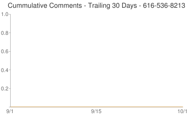 Cummulative Comments 616-536-8213