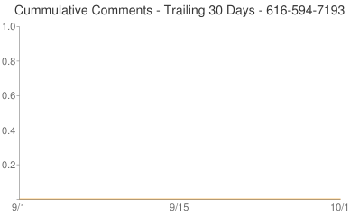 Cummulative Comments 616-594-7193