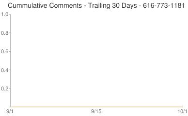 Cummulative Comments 616-773-1181
