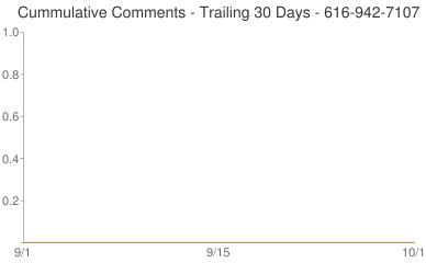 Cummulative Comments 616-942-7107