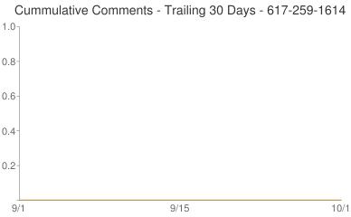 Cummulative Comments 617-259-1614