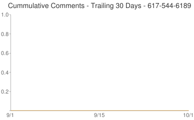 Cummulative Comments 617-544-6189