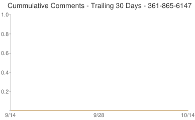 Cummulative Comments 361-865-6147